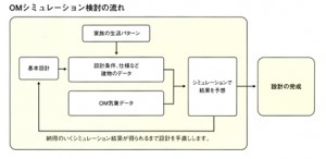 process-5p